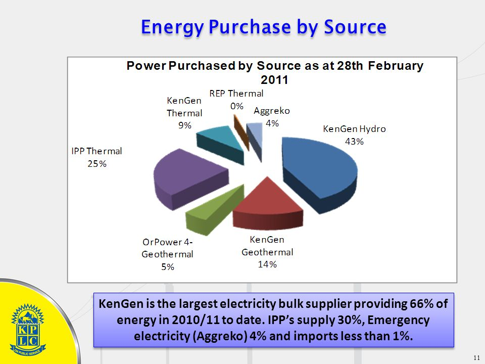 11 KenGen is the largest electricity bulk supplier providing 66% of energy in 2010/11 to date.