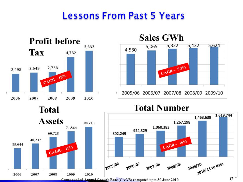 8 CAGR – 18% CAGR – 15% Profit before Tax Total Assets Compounded Annual Growth Rate (CAGR) computed upto 30 June 2010.