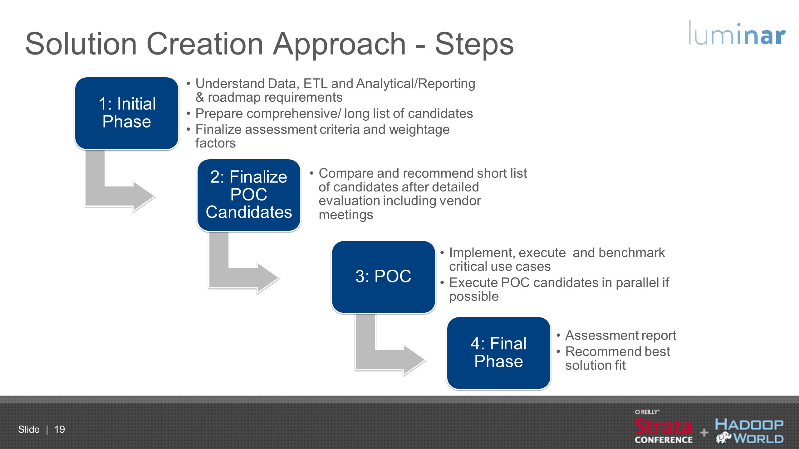 Slide | 19 Solution Creation Approach - Steps 1: Initial Phase Understand Data, ETL and Analytical/Reporting & roadmap requirements Prepare comprehens