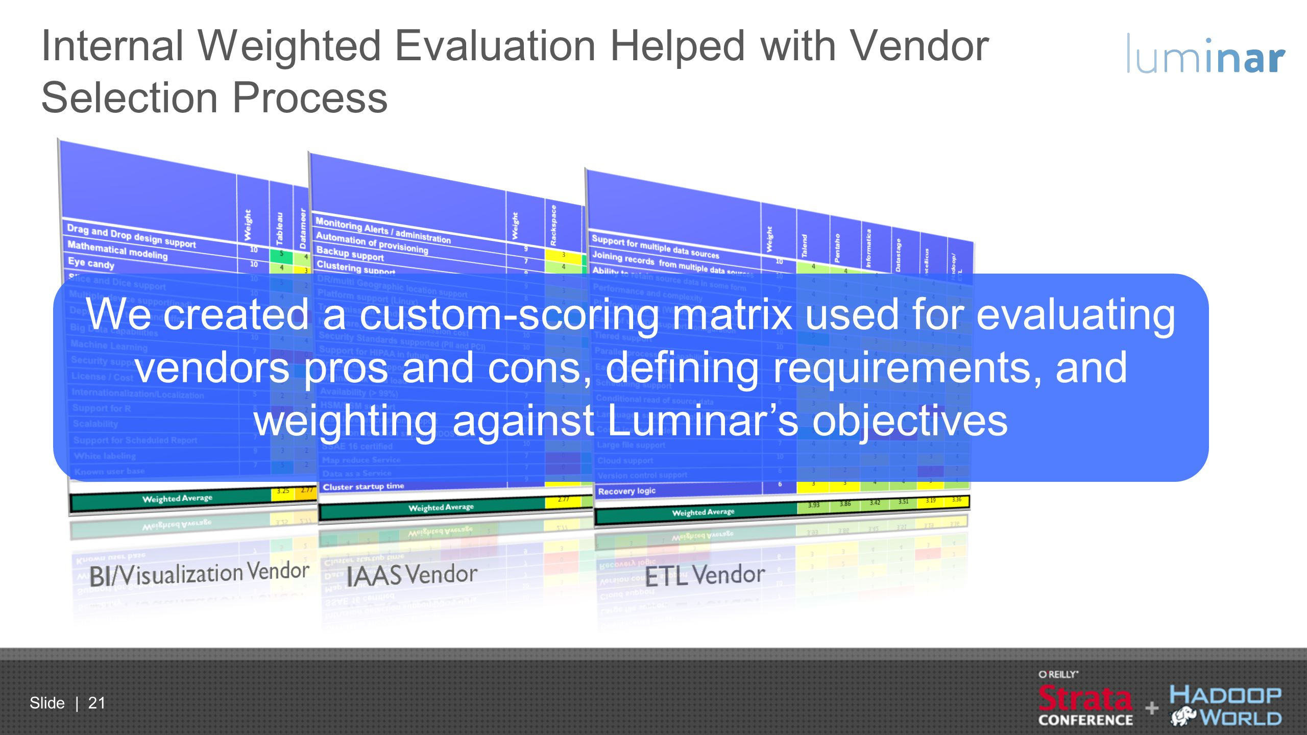 Slide | 21 Internal Weighted Evaluation Helped with Vendor Selection Process We created a custom-scoring matrix used for evaluating vendors pros and c