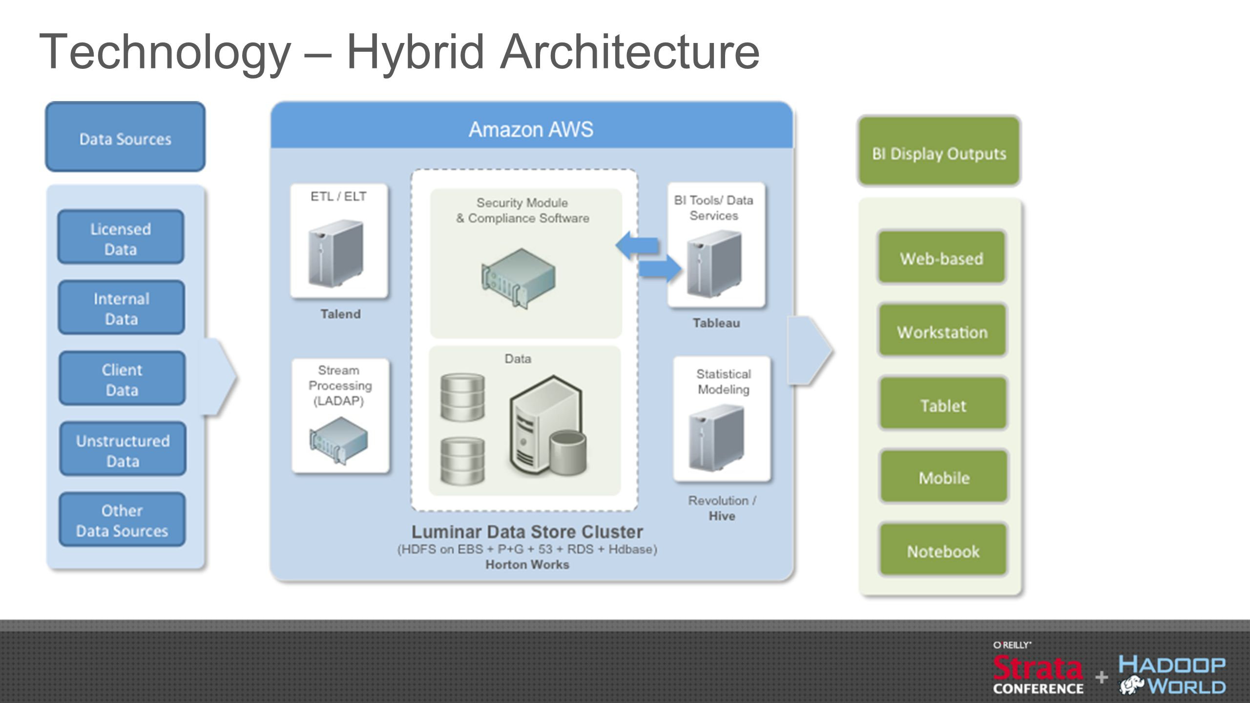 Slide | 25 Implemented Solution Overview ●Hortonworks as technology integrator ●Hadoop Cluster provisioned on Amazon EC2 in under four hours ●Original data sets imported from MySQL to HDFS/Hive using Sqoop and Talend ●Existing R scripts were modified to work with Hive for data analysis.