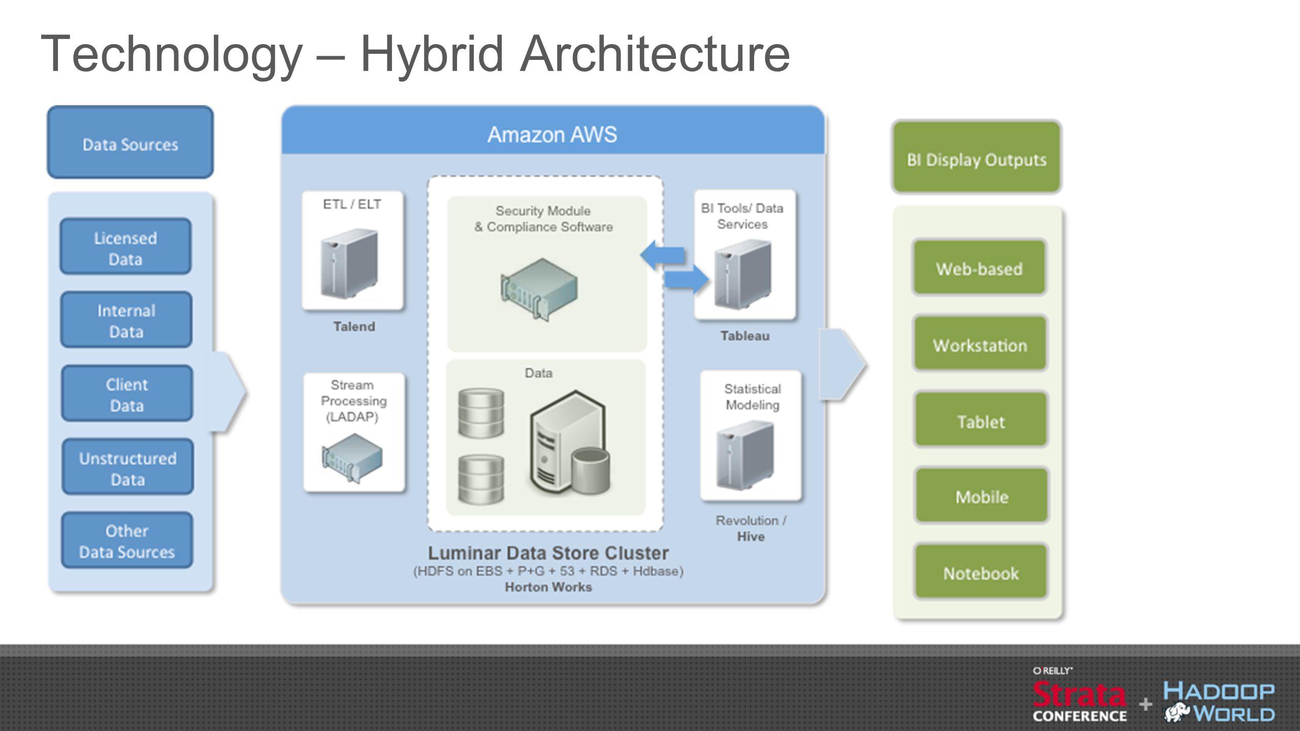 Technology – Hybrid Architecture