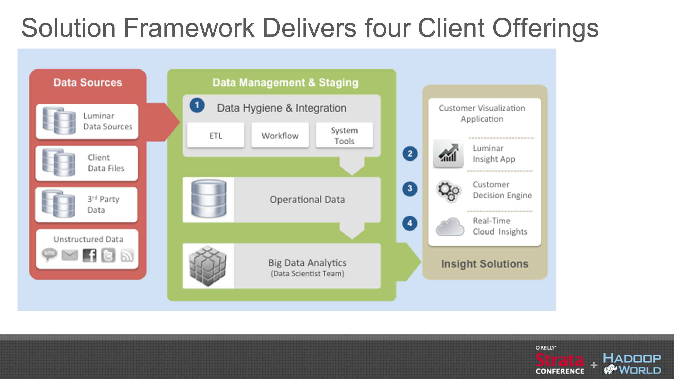 Solution Framework Delivers four Client Offerings