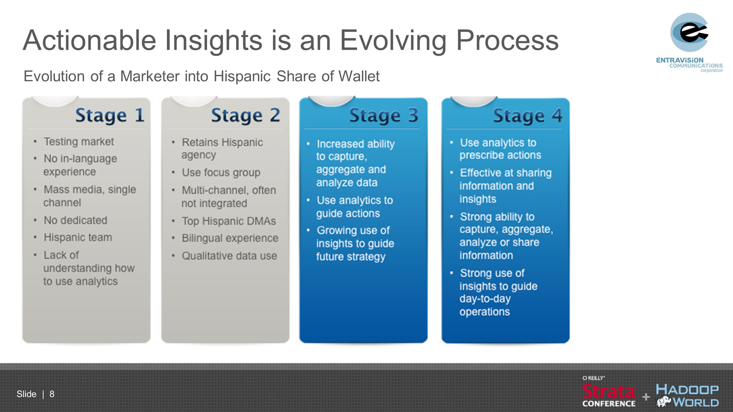 Slide | 8 Actionable Insights is an Evolving Process Evolution of a Marketer into Hispanic Share of Wallet