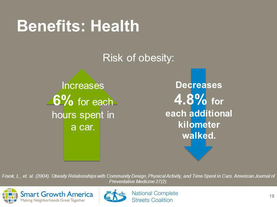 Benefits: Health 19 Risk of obesity: Frank, L., et.