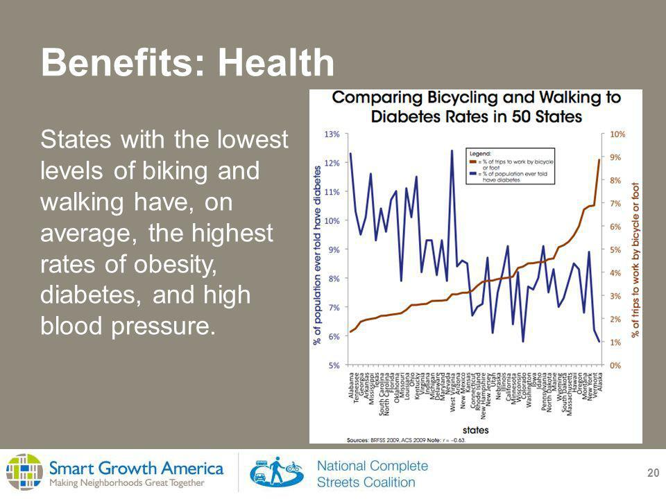 Benefits: Health 20 States with the lowest levels of biking and walking have, on average, the highest rates of obesity, diabetes, and high blood pressure.