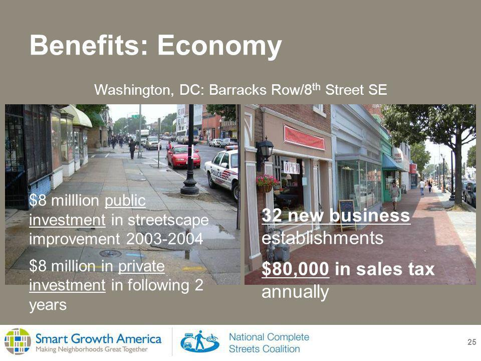 Benefits: Economy 25 32 new business establishments $80,000 in sales tax annually Washington, DC: Barracks Row/8 th Street SE $8 milllion public investment in streetscape improvement 2003-2004 $8 million in private investment in following 2 years
