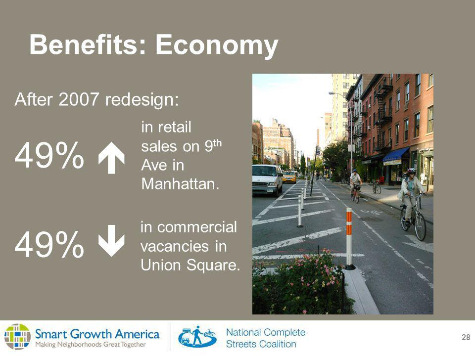 Benefits: Economy 28 49%  After 2007 redesign: in retail sales on 9 th Ave in Manhattan.