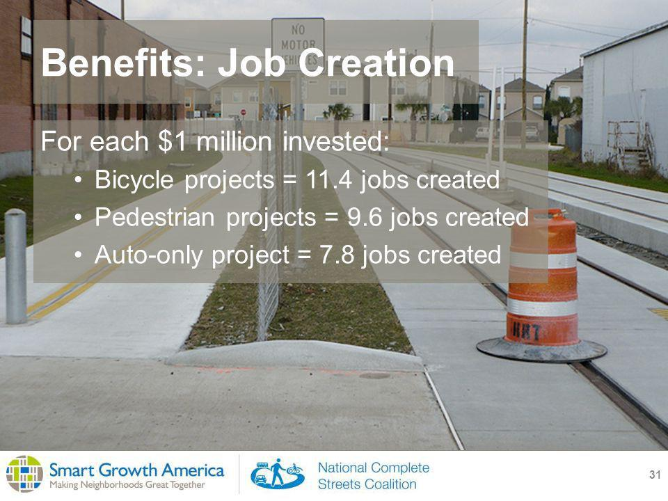 Benefits: Job Creation 31 For each $1 million invested: Bicycle projects = 11.4 jobs created Pedestrian projects = 9.6 jobs created Auto-only project = 7.8 jobs created