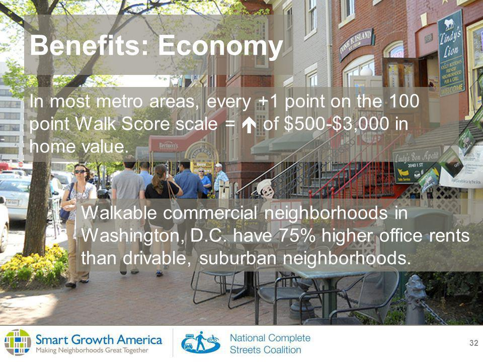 Benefits: Economy 32 In most metro areas, every +1 point on the 100 point Walk Score scale =  of $500-$3,000 in home value.