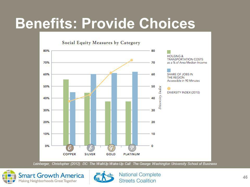Benefits: Provide Choices 46 Leinberger, Christopher (2012).