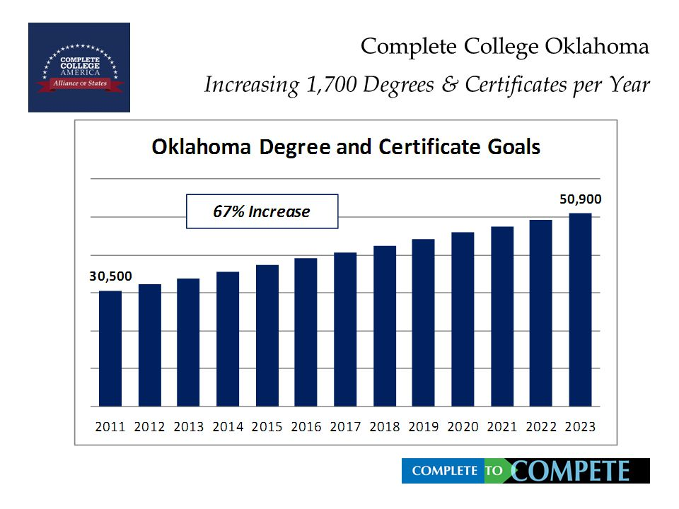 Complete College Oklahoma Increasing 1,700 Degrees & Certificates per Year