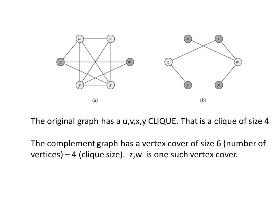 The original graph has a u,v,x,y CLIQUE.