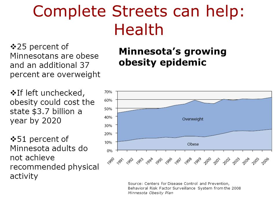 Complete Streets can help: Health Source: Centers for Disease Control and Prevention, Behavioral Risk Factor Surveillance System from the 2008 Minnesota Obesity Plan  25 percent of Minnesotans are obese and an additional 37 percent are overweight  If left unchecked, obesity could cost the state $3.7 billion a year by 2020  51 percent of Minnesota adults do not achieve recommended physical activity Minnesota's growing obesity epidemic