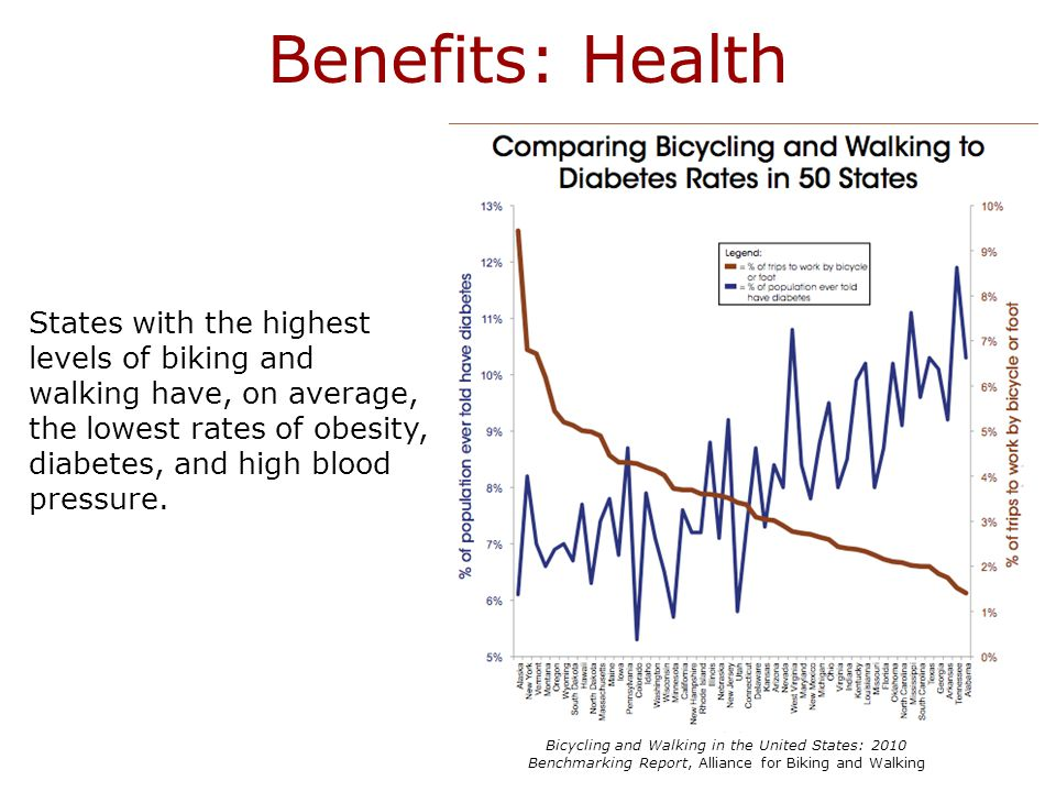Benefits: Health States with the highest levels of biking and walking have, on average, the lowest rates of obesity, diabetes, and high blood pressure.