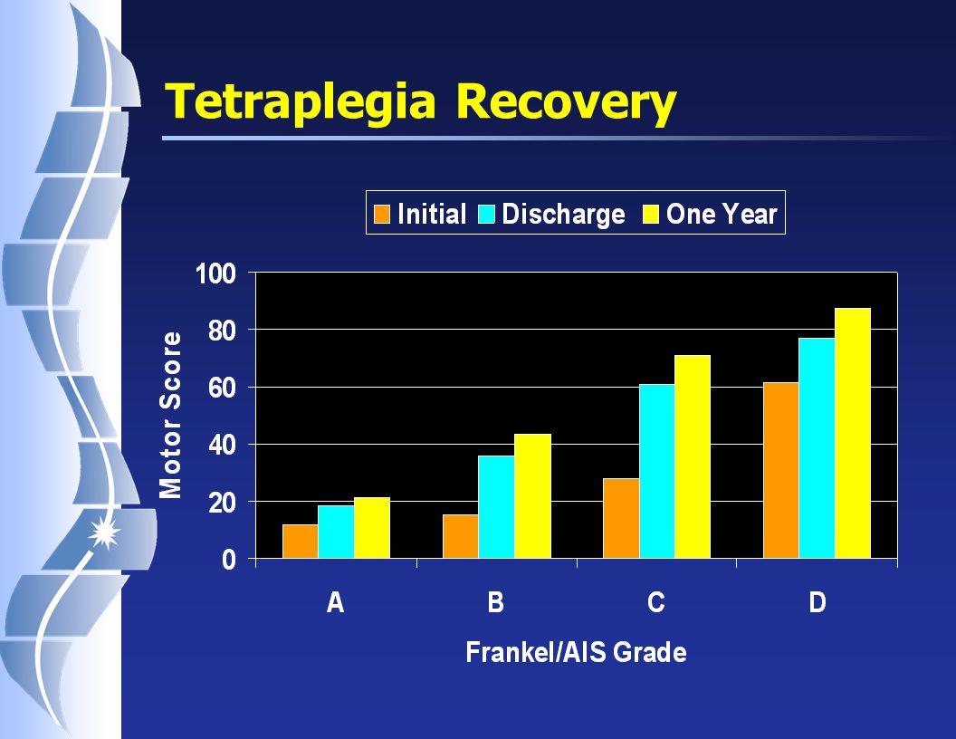 Paraplegia Recovery