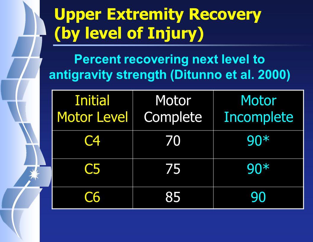 Percent Motor Compete Tetraplegic Patients Recovering Next Motor Level Ditunno et al. 1992