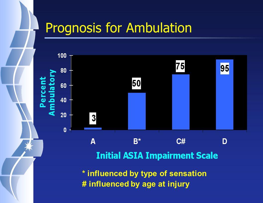 Potential for Ambulation (based on age – initial AIS C) (Burns et al. 1997)