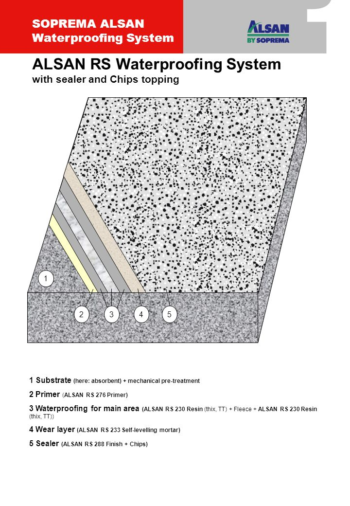 1 Substrate (here: absorbent) + mechanical pre-treatment 2 Primer (ALSAN RS 276 Primer) 3 Waterproofing for main area (ALSAN RS 230 Resin (thix, TT) + Fleece + ALSAN RS 230 Resin (thix, TT)) 4 Wear layer (ALSAN RS 233 Self-levelling mortar) 5 Sealer (ALSAN RS 288 Finish + Chips) 34 1 52 ALSAN RS Waterproofing System with sealer and Chips topping SOPREMA ALSAN Waterproofing System
