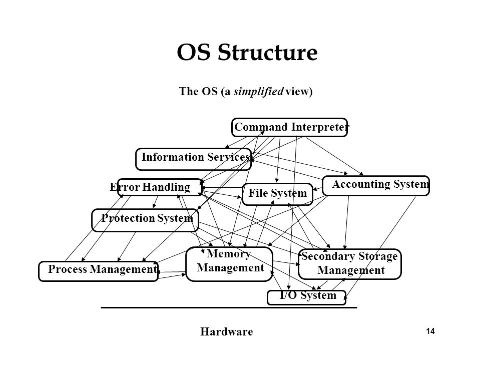 14 OS Structure Hardware Memory Management I/O System Secondary Storage Management File System Protection System Accounting System Process Management