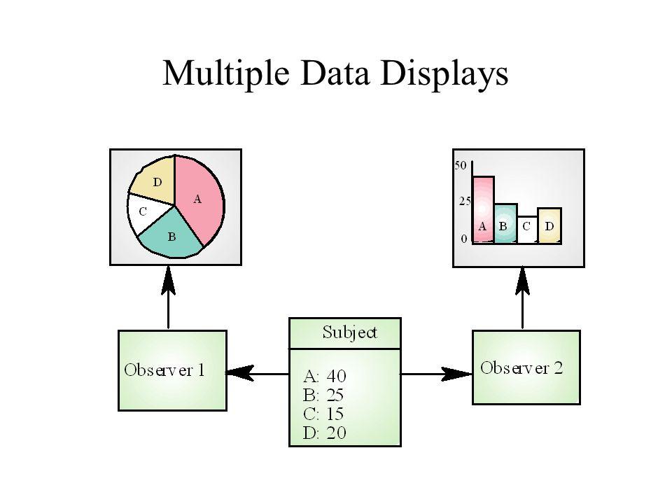 Multiple Data Displays