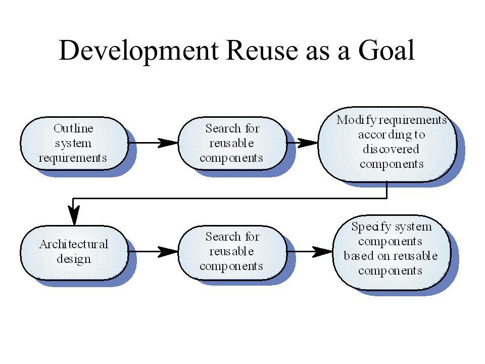 Development Reuse as a Goal
