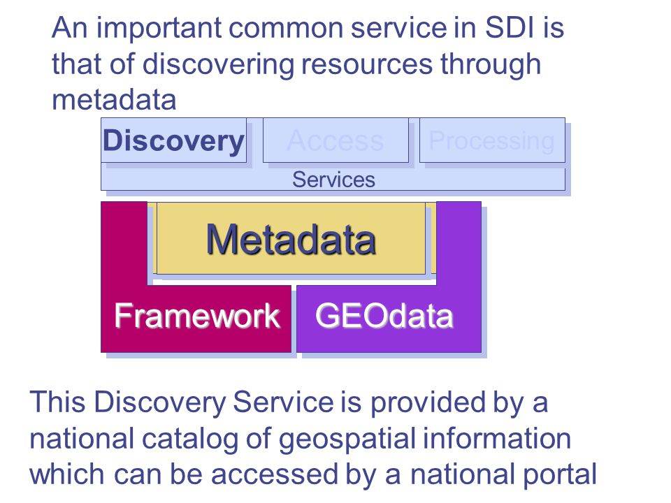 This Discovery Service is provided by a national catalog of geospatial information which can be accessed by a national portal Services An important common service in SDI is that of discovering resources through metadata Discovery Access Processing MetadataMetadata FrameworkGEOdata