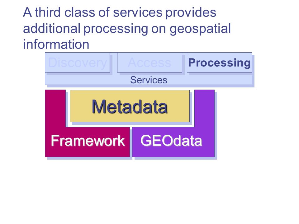 Services Discovery Access Processing A third class of services provides additional processing on geospatial information MetadataMetadata FrameworkGEOdata