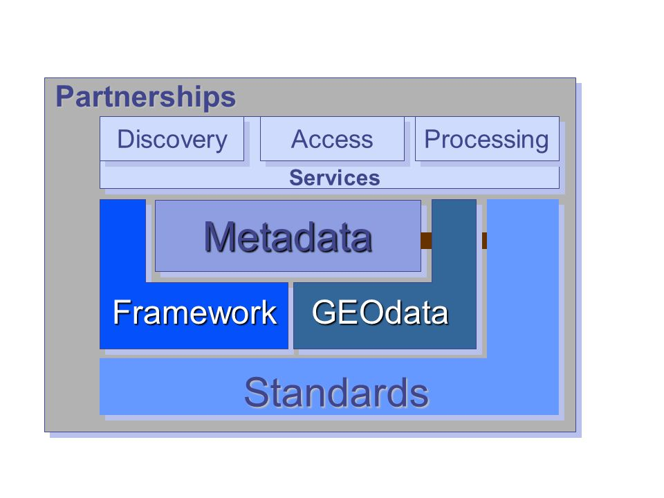 Metadata GEOdata Clearinghouse (catalog) Framework Standards Partnerships MetadataMetadata Standards Partnerships Discovery Access Services Processing FrameworkGEOdata