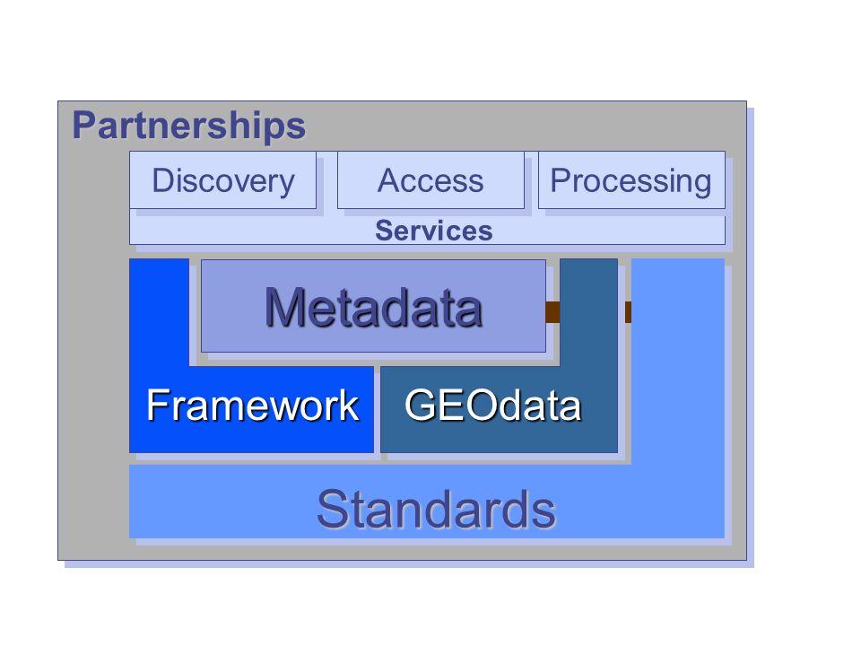 26 SDI Suite 1.0 Candidate OGC Web Map Service 1.1.1 OGC Web Feature Service 1.0 OGC Filter Encoding 1.0 OGC Web Coverage Service 1.0 OGC Geography Markup Language 2.1.2 OGC Catalog Services 2.0 Z39.50 Protocol Binding FGDC Content Standard for Digital Geospatial Metadata (CSDGM, 1998) SDI Suite 1.0 Supplemental ISO Metadata Standard 19115 and ISO TS 19139 OGC Geography Markup Language 3.1.1 OGC Styled Layer Descriptor 1.0 OGC Web Map Context 1.1 OGC Catalog Services 2.0 HTTP Protocol Binding, CS-W Candidate SDI 1.0 Standards