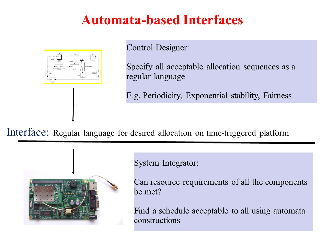 Automata-based Interfaces Interface: Regular language for desired allocation on time-triggered platform Control Designer: Specify all acceptable allocation sequences as a regular language E.g.
