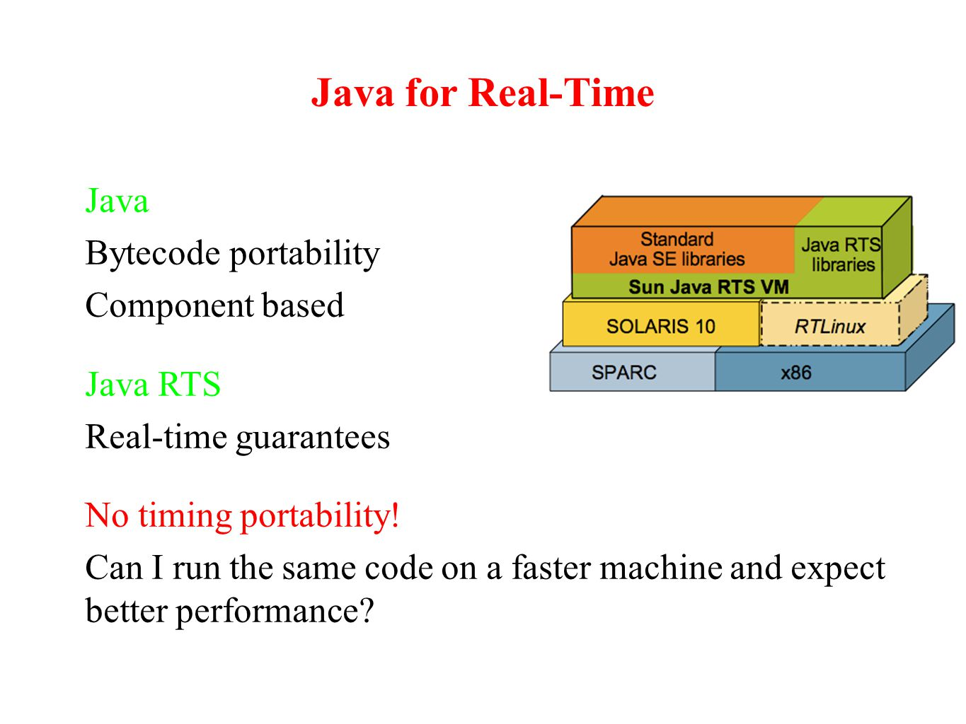 Java for Real-Time Java Bytecode portability Component based Java RTS Real-time guarantees No timing portability.
