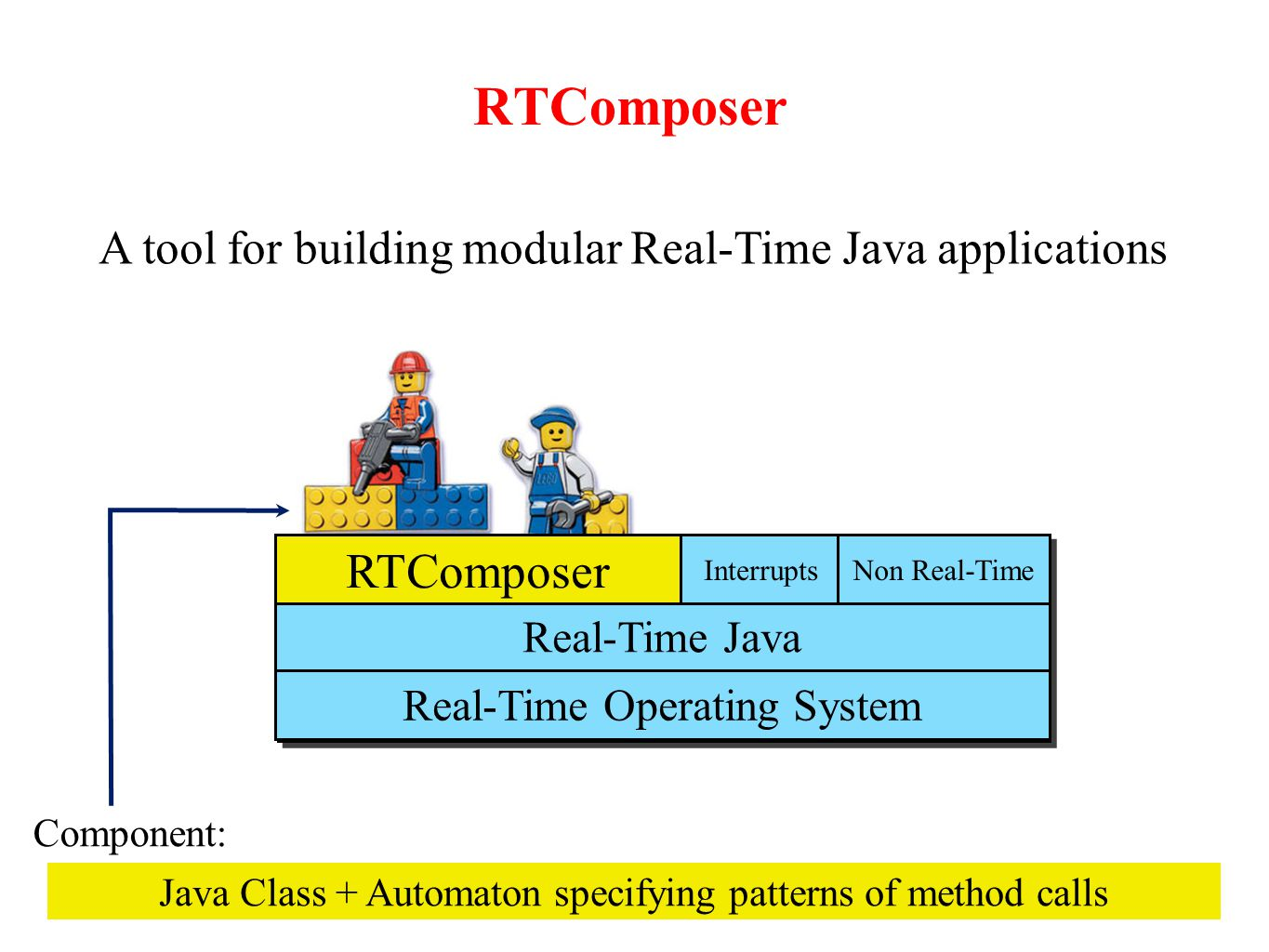 RTComposer A tool for building modular Real-Time Java applications Java Class + Automaton specifying patterns of method calls Component: Real-Time Operating System Real-Time Java RTComposer InterruptsNon Real-Time