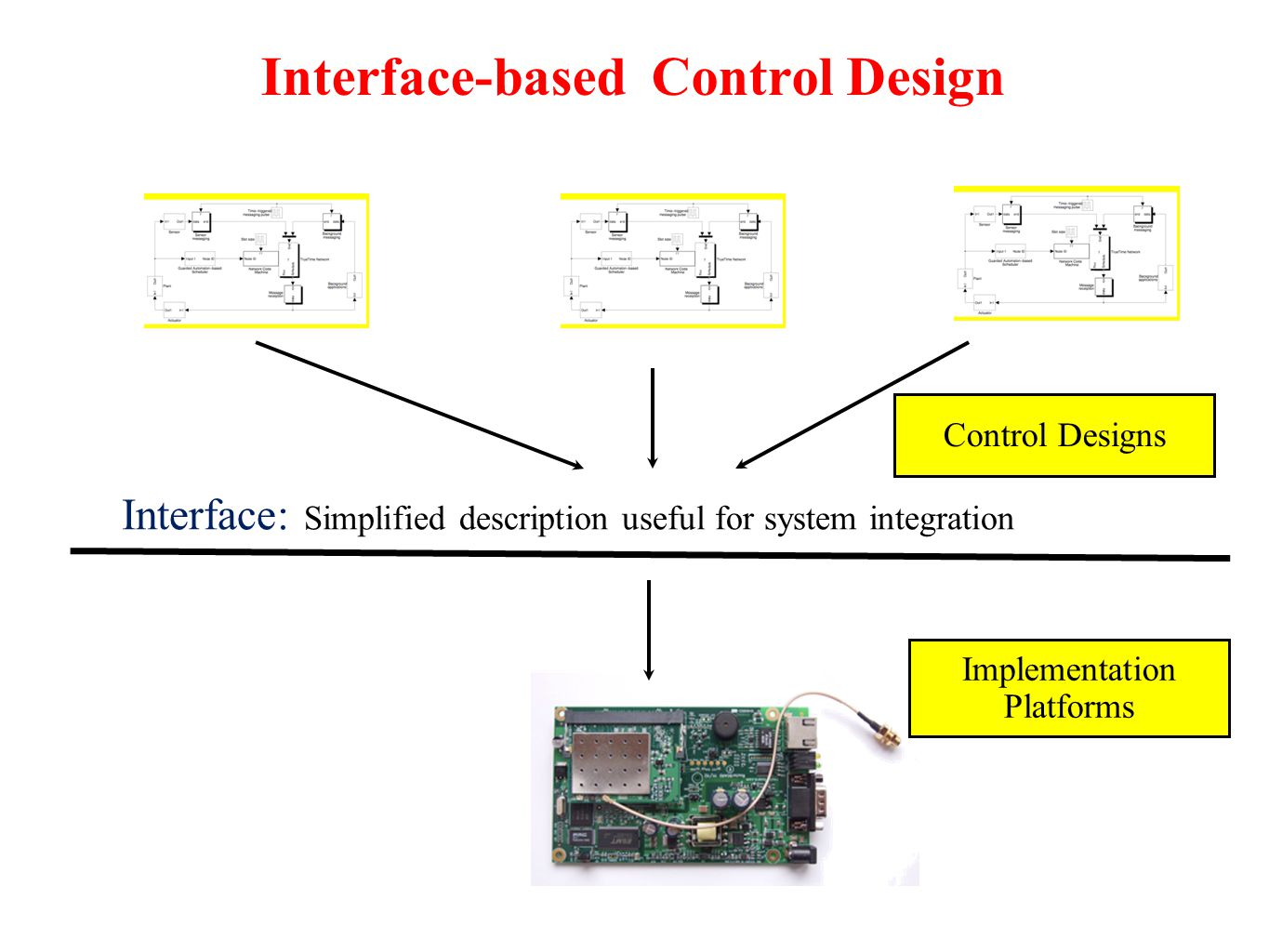 Interface-based Control Design Interface: Simplified description useful for system integration Control Designs Implementation Platforms