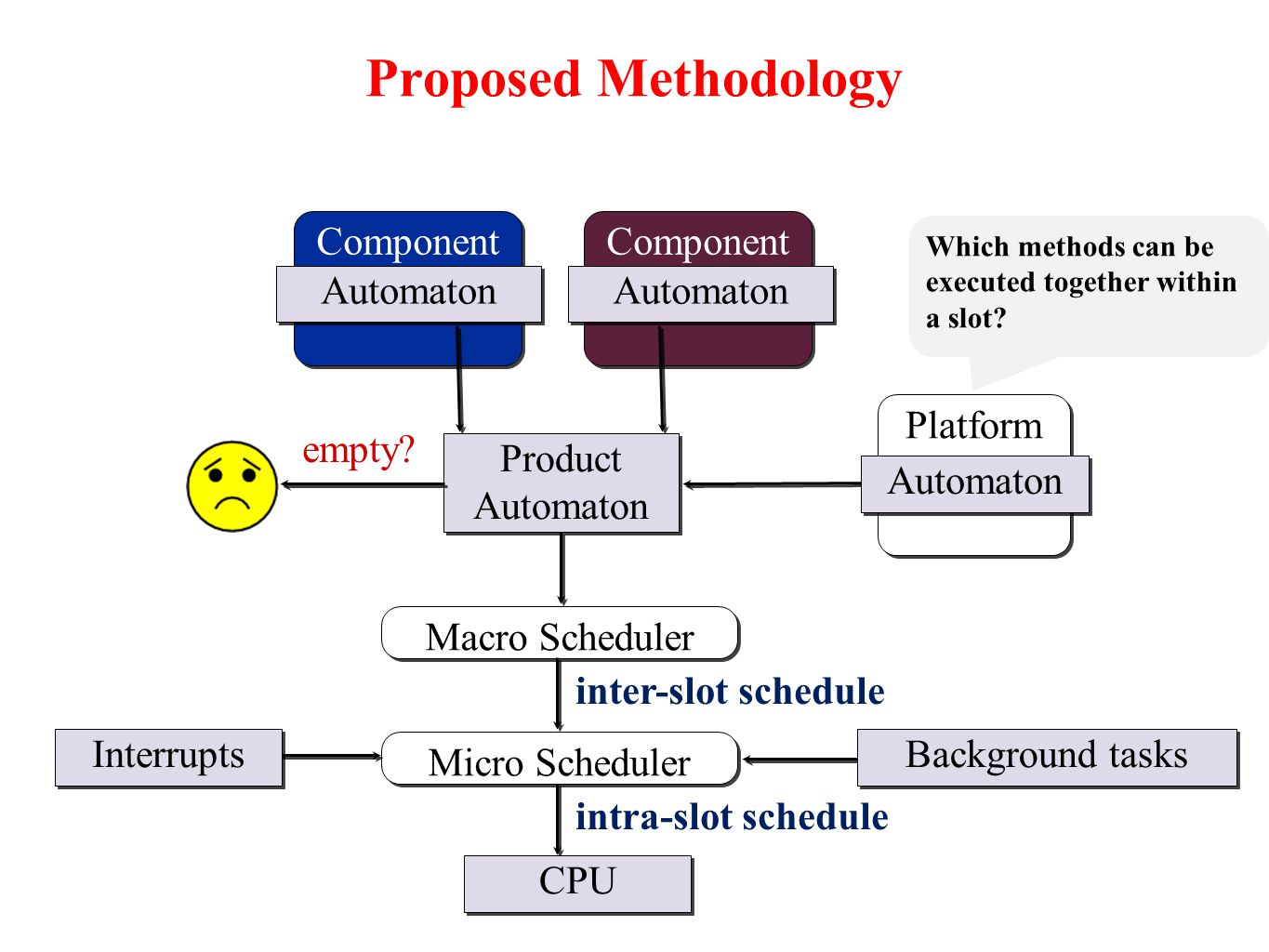Proposed Methodology Product Automaton Platform Automaton Component Automaton empty.