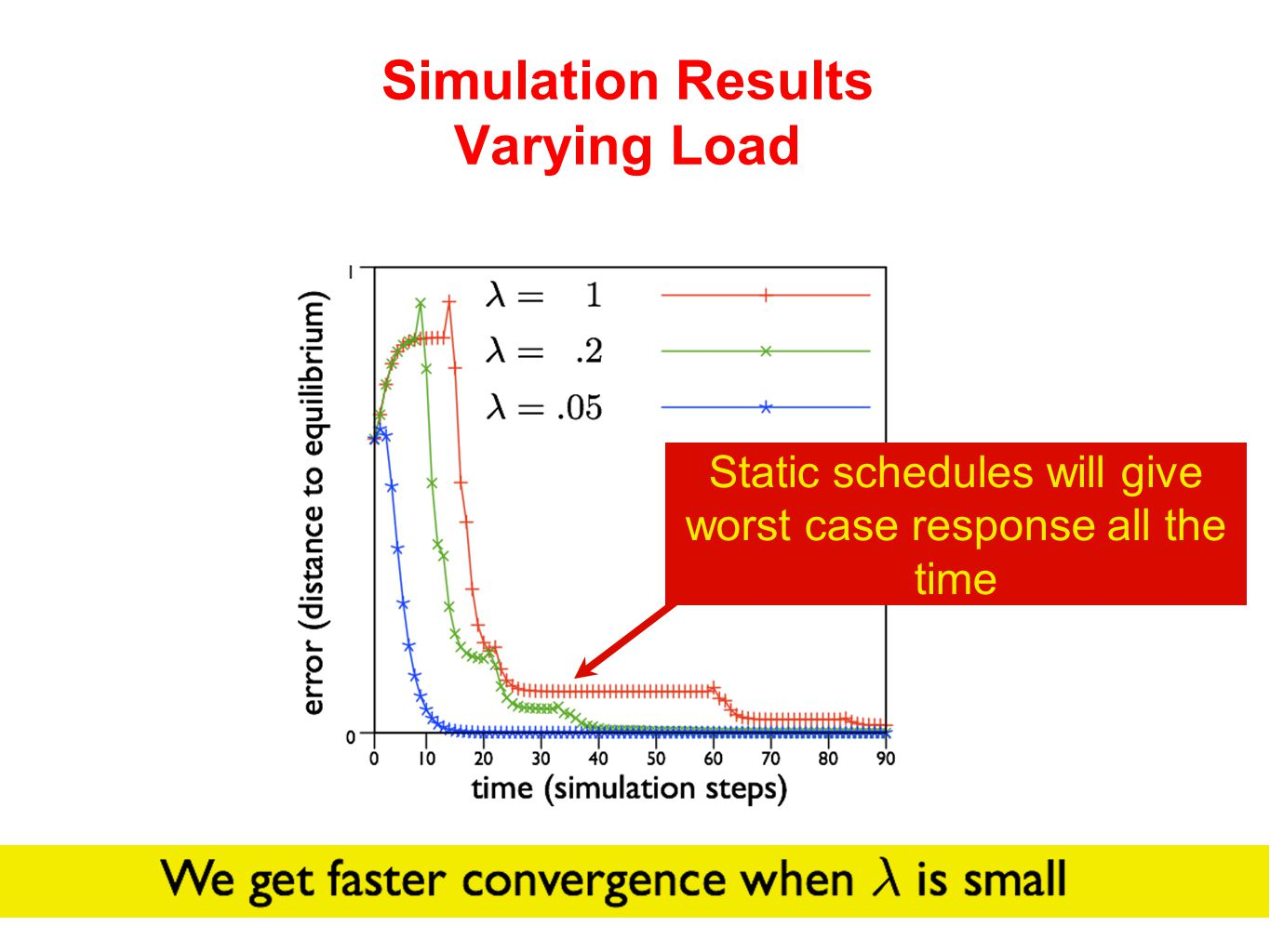 Simulation Results Varying Load Static schedules will give worst case response all the time