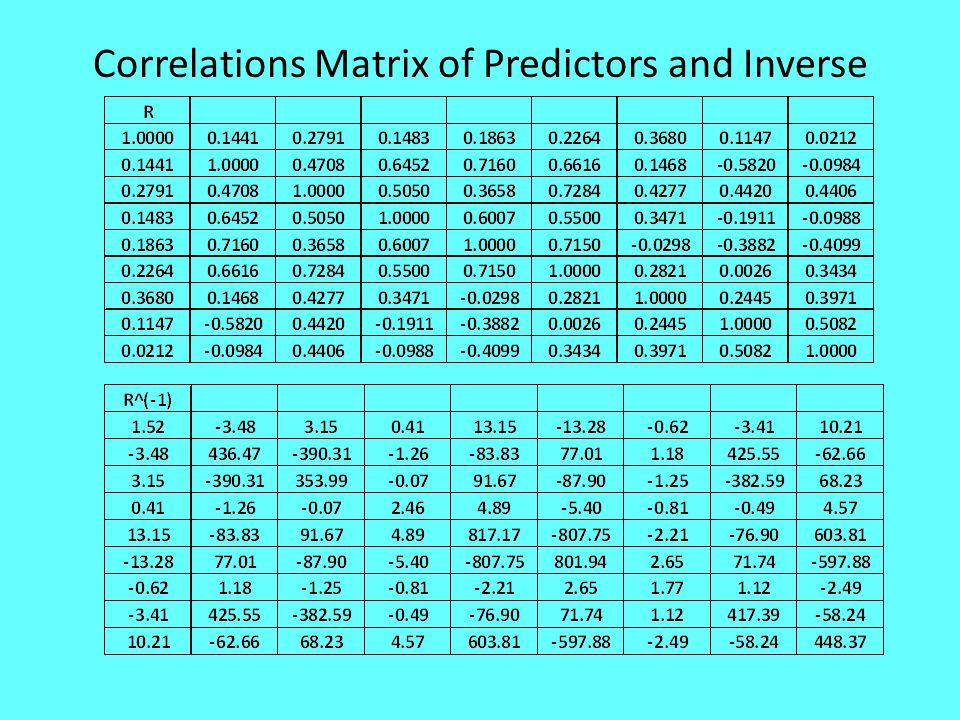 Correlations Matrix of Predictors and Inverse