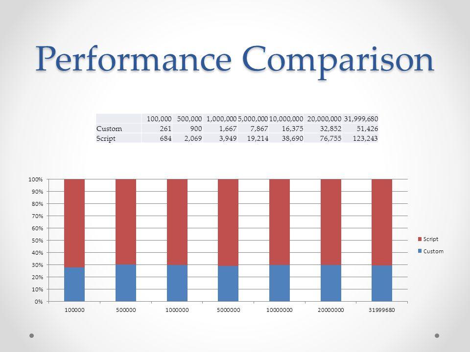Design Time Methods Methods o ProvideComponentProperties Define initial metadata of component o Validate Tests the metadata is correct o ReinitializeMetaData Fix the metadata