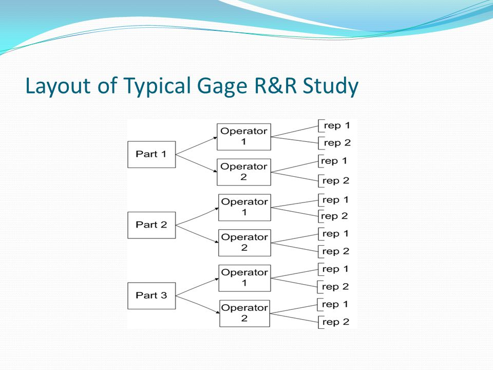 Layout of Typical Gage R&R Study
