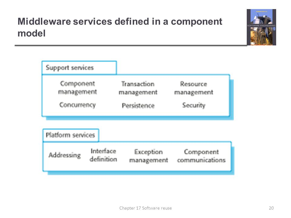 Middleware services defined in a component model 20Chapter 17 Software reuse