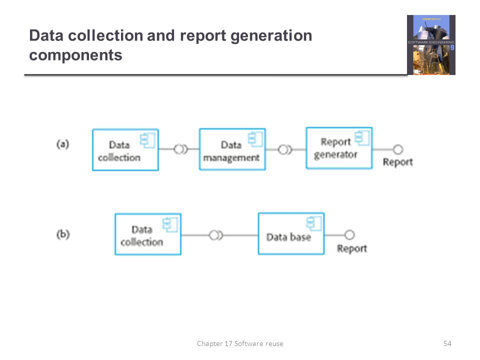 Data collection and report generation components 54Chapter 17 Software reuse