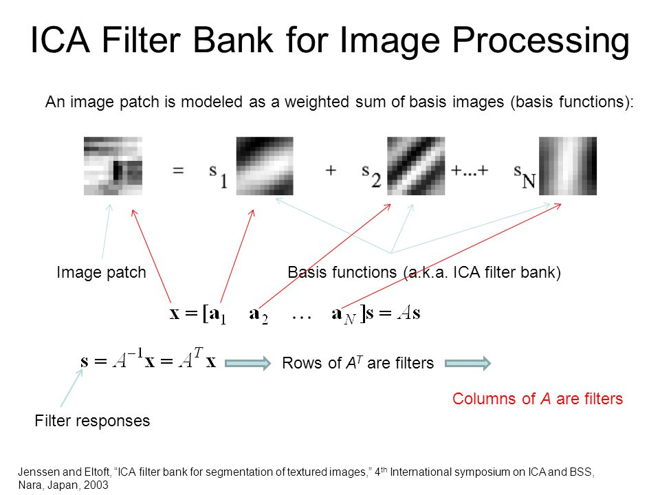 ICA Filter Bank for Image Processing An image patch is modeled as a weighted sum of basis images (basis functions): Image patchBasis functions (a.k.a.
