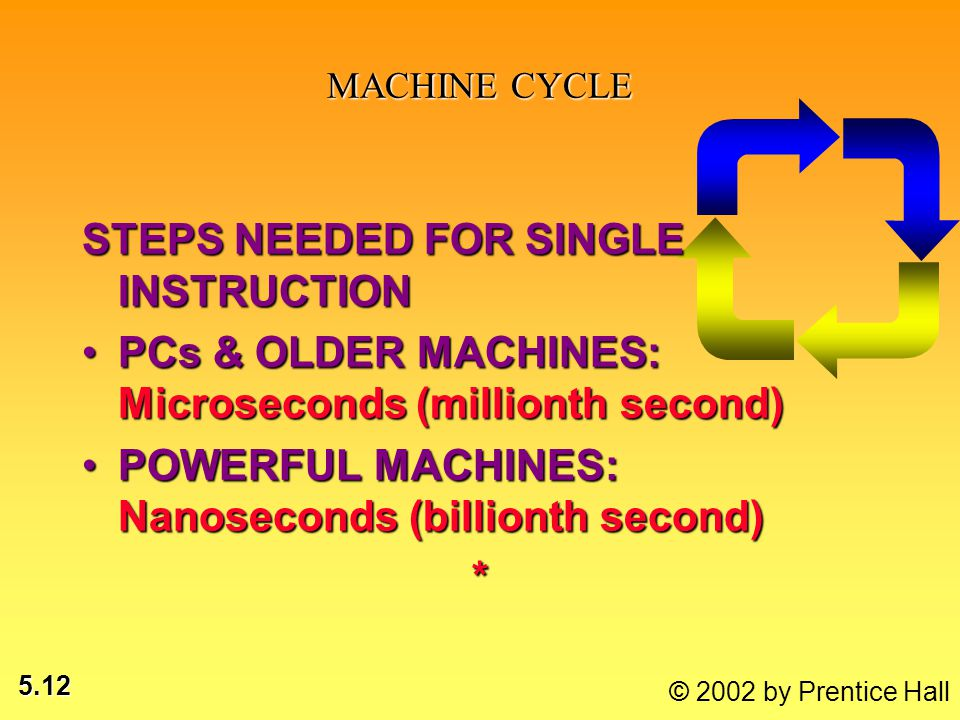 5.12 STEPS NEEDED FOR SINGLE INSTRUCTION PCs & OLDER MACHINES: Microseconds (millionth second)PCs & OLDER MACHINES: Microseconds (millionth second) PO