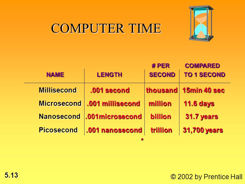 5.13 © 2002 by Prentice Hall COMPUTER TIME Millisecond.001 second thousand 15min 40 sec Microsecond.001 millisecond million 11.6 days Nanosecond.001mi