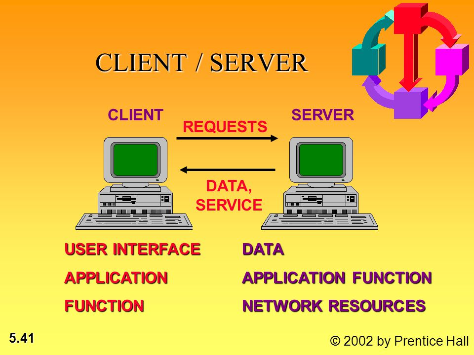 5.41 © 2002 by Prentice Hall CLIENT SERVER REQUESTS DATA, SERVICE USER INTERFACE APPLICATIONFUNCTIONDATA APPLICATION FUNCTION NETWORK RESOURCES CLIENT