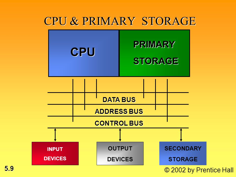 5.9 © 2002 by Prentice Hall CPU & PRIMARY STORAGE CPU PRIMARYSTORAGE DATA BUS ADDRESS BUS CONTROL BUS INPUT DEVICES OUTPUT DEVICES SECONDARY STORAGE