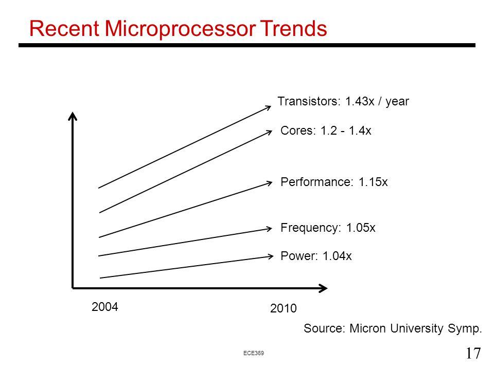 17 ECE369 Recent Microprocessor Trends 2004 2010 Source: Micron University Symp.