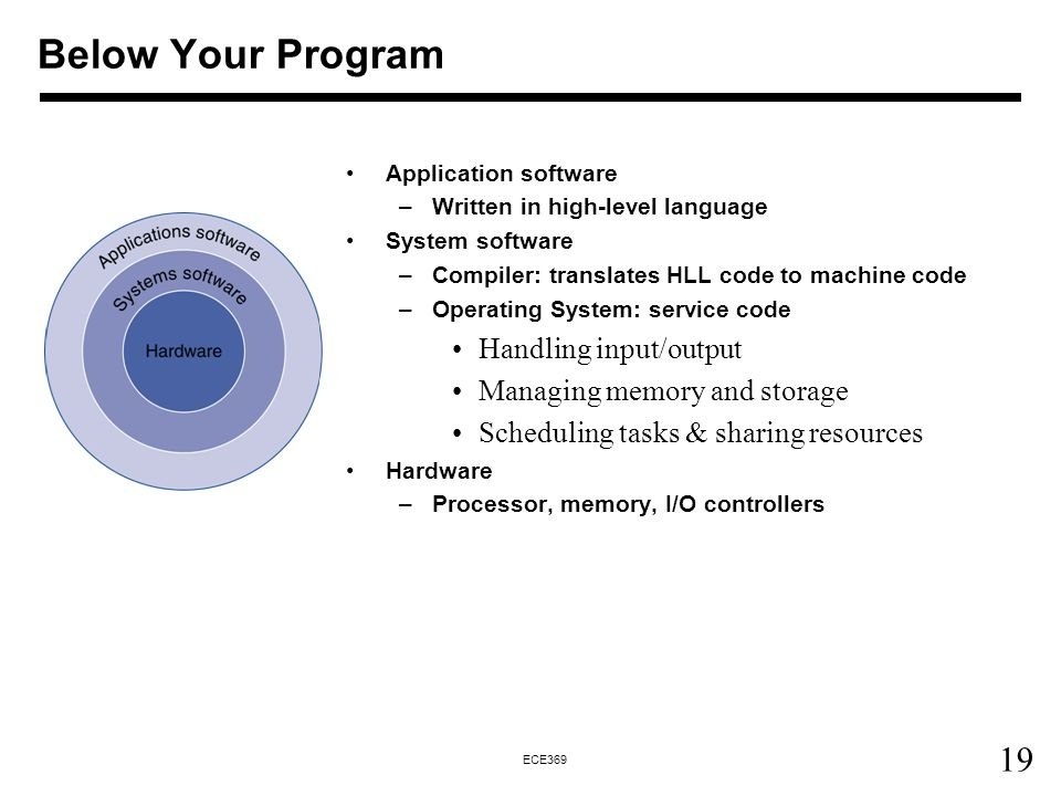 19 ECE369 Below Your Program Application software –Written in high-level language System software –Compiler: translates HLL code to machine code –Operating System: service code Handling input/output Managing memory and storage Scheduling tasks & sharing resources Hardware –Processor, memory, I/O controllers