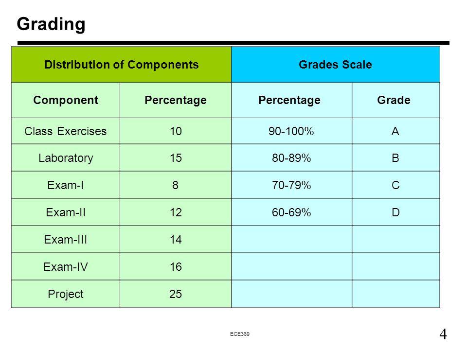 4 ECE369 Grading Distribution of ComponentsGrades Scale ComponentPercentage Grade Class Exercises1090-100%A Laboratory1580-89%B Exam-I870-79%C Exam-II1260-69%D Exam-III14 Exam-IV16 Project25