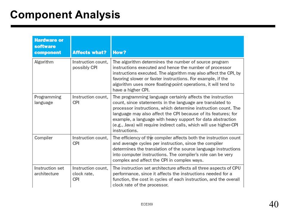 40 ECE369 Component Analysis